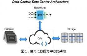 展望未来的数据基础架构