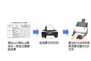 精益高速扫描仪在智能投票箱系统的应用