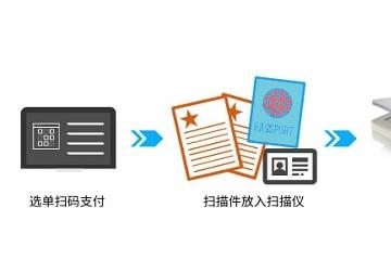 精益A3幅面超薄平板扫描仪助推共享自助复印机发展