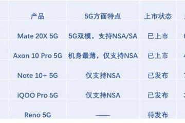 5G手机第一枪不为盈利为营销