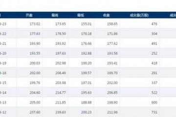 科创板|柏楚电子股价连续三日下跌 今日报收于158.65元创新低