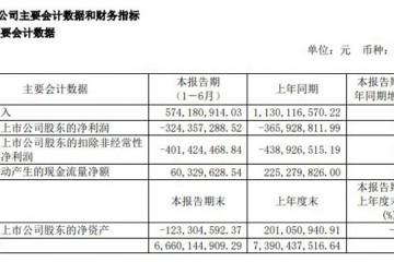 大唐电信经营质量有所改善 上半年实现营收5.74亿元