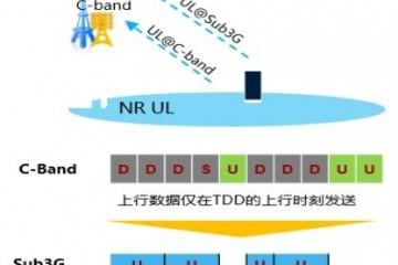 超级上行来了北京电信联合华为全球首发5G超级上行连片组网验证