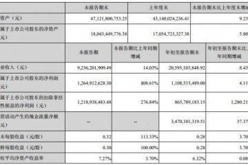 蓝思科技第三季度净利12.65亿元同比增长108.61%