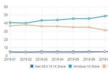 Windows10稳坐桌面级操作系统榜首宝座