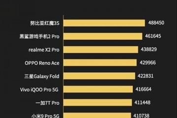 2019年度手机功能排行榜出炉华为小米倒数榜首太意外