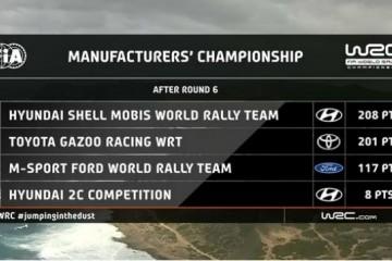 现代汽车WRC车队再获殊荣 实力斩获2020 WRC意大利站冠军
