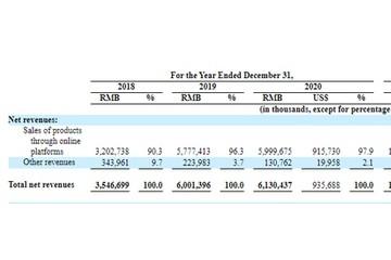 每日优鲜冲刺美股年营收达61.3亿元