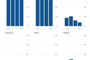 东奥会或为无反/单反转折点,索尼已打破市场格局